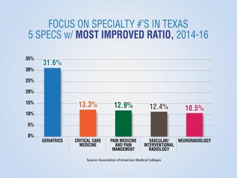 (PRNewsfoto/LeadingAge Texas)