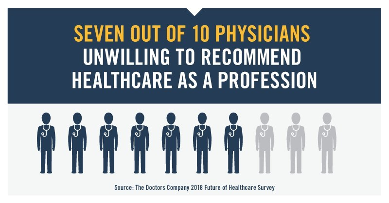 While a vast majority of doctors say they would be unwilling to recommend their profession to future generations, The Future of Healthcare: A National Survey of Physicians–2018 shows they have not wavered in their advocacy for preserving the doctor-patient relationship and providing high-quality care.
