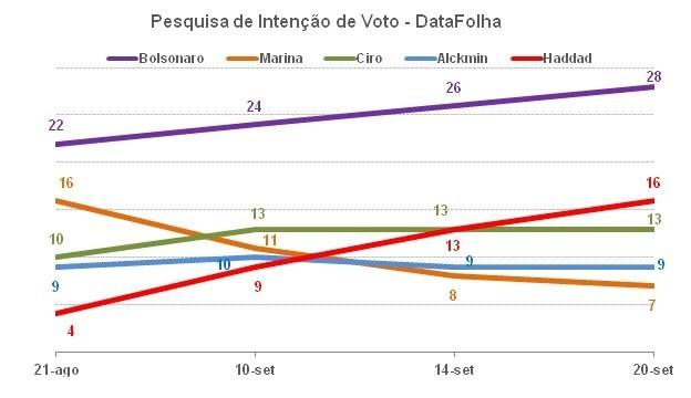 Gráfico cenário Político (PRNewsfoto/Lafis)