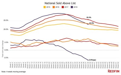 National Sold Above List
