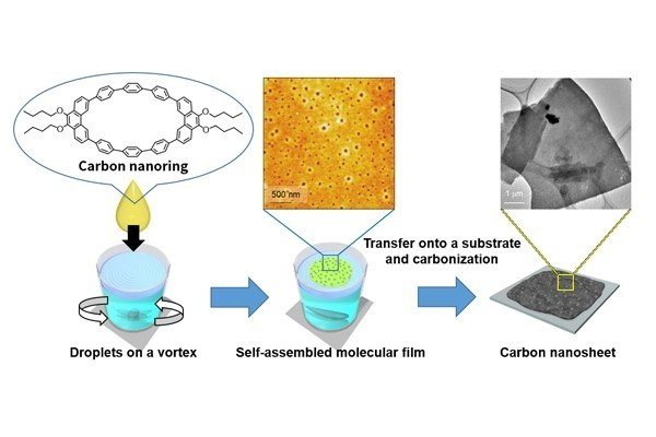 Synthesis of carbon nanosheets from CPPhen molecules. (PRNewsFoto/MANA)