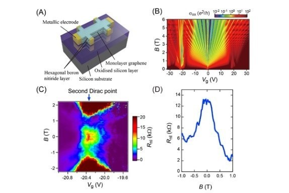Caption: A) Device structure. (B) Hofstadter's butterfly, a quantum Hall effect in graphene/h-BN superlattice heterostructure. (C) and (D) Signature of the quantum valley (PRNewsFoto/MANA)