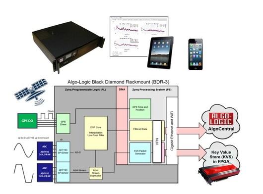 Algo Logic Systems Launches Third Generation Black Diamond Rackmount Data Acquisition System