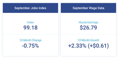 The Paychex | IHS Markit Small Business Employment Watch for September shows the tight labor market continues to restrain job growth, while hourly earnings wage growth and weekly hours worked saw modest increases.