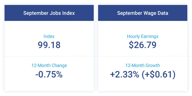 The Paychex   IHS Markit Small Business Employment Watch for September shows the tight labor market continues to restrain job growth, while hourly earnings wage growth and weekly hours worked saw modest increases.