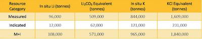 Table 1. Hombre Muerto North Lithium Brine Resource Statement