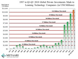 Metaari's Analysis of the 1997 through 2018 Global Edtech Investments