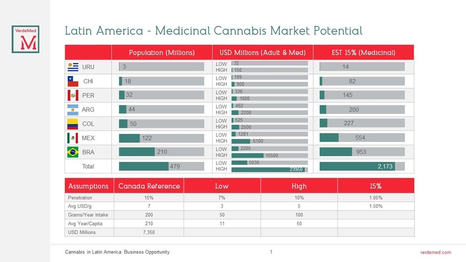 Latin America - Medicinal Cannabis Market Potential (CNW Group/Verdemed Holdings Inc.)
