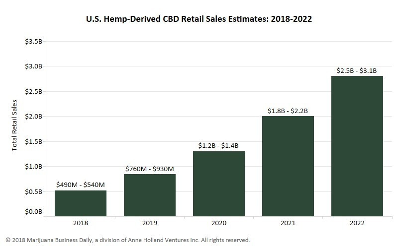 Current national sales predictions for hemp and CBD mirror the earliest and most exciting predictions for the cannabis industry overall. Between traditional brick-and-mortar stores and a booming e-commerce channel, CBD is projected to keep steady market growth through 2022, easily breaking $1 billion by 2020.