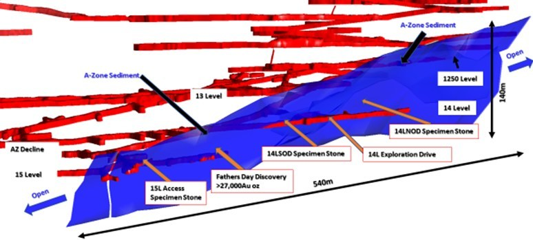 Figure 4: Long section – A Zone - looking west, showing interpretation of hanging wall sediments (light blue) and footwall sediments (dark blue) (CNW Group/RNC Minerals)