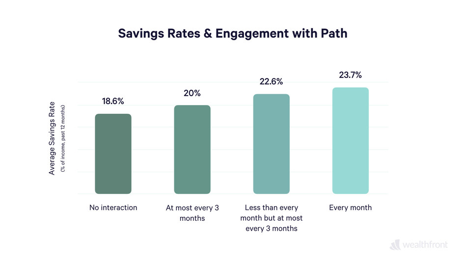 Wealthfront clients who engage with Path save 28% more