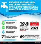 Progrès accomplis en vue de mettre fin aux avis à long terme sur la qualité de l'eau potable (Groupe CNW/Services aux Autochtones Canada)