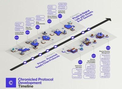 Protocolos desarrollados en el Laboratorio de Protocolos Empresariales de Chronicled.