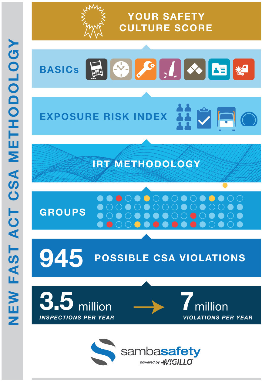 The new CSA Fast Act Score Model utilizes Item Response Theory (IRT) methodology and almost completely changes the building blocks of the current CSA scoring model. The SambaSafety CSA Scorecard, powered by Vigillo, has been in development for the past year and will be available to customers in advance of the Federal Motor Carrier Safety Administration's planned release.