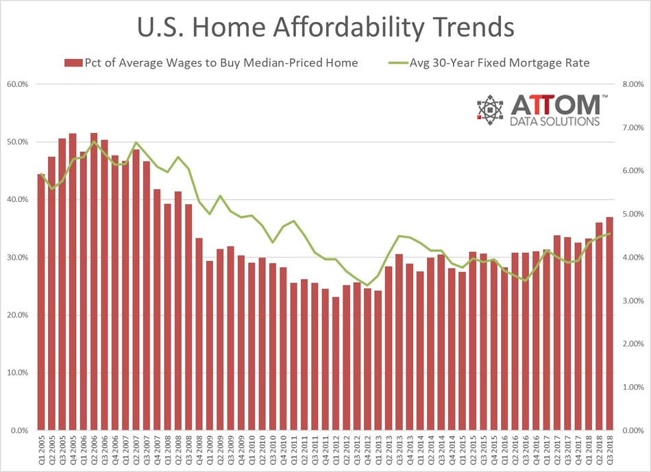 Worst home affordability in a decade