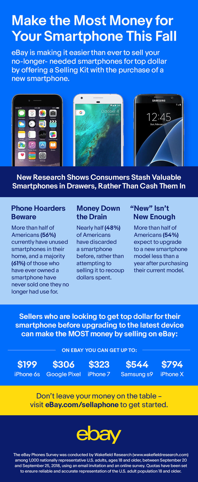 With previous generation devices, like the iPhone 8, worth over $450 dollars, eBay is making it easier than ever to earn the most money for phones this fall.