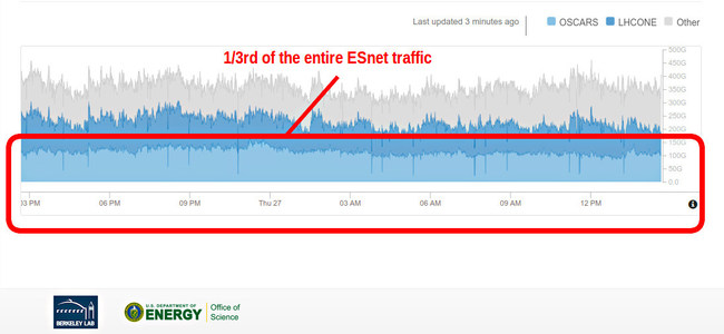 Any time SLAC/Zettar carries out a petabyte level transfer, 1/3rd of the entire ESnet traffic is generated by the trial.