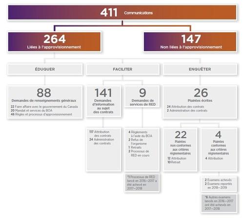 Annexe : Profil des contacts (Groupe CNW/Bureau de l'ombudsman de l'approvisionnement)