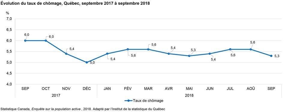 Évolution du taux de chômage, Québec, septembre 2017 à septembre 2018 (Groupe CNW/Institut de la statistique du Québec)