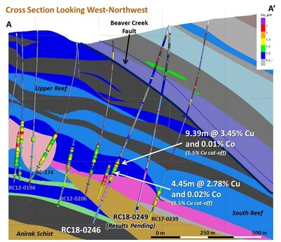 Figure 2 – Cross Section of Bornite Drilling Showing RC18-246 Results (CNW Group/Trilogy Metals Inc.)