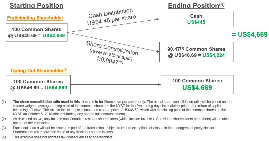 Return of Capital Transaction - Using Illustrative Share Consolidation Ratio