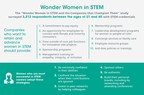 Keeping Women In STEM Careers: Looking to Data For Answers