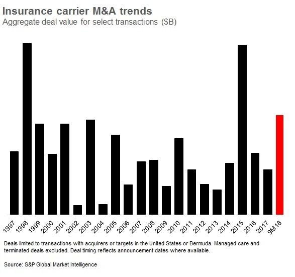Insurance Carrier M&A Trends