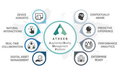 The 8 pillars of an Augmented Reality Management Platform, introduced on October 9, 2018 by Atheer, Inc.