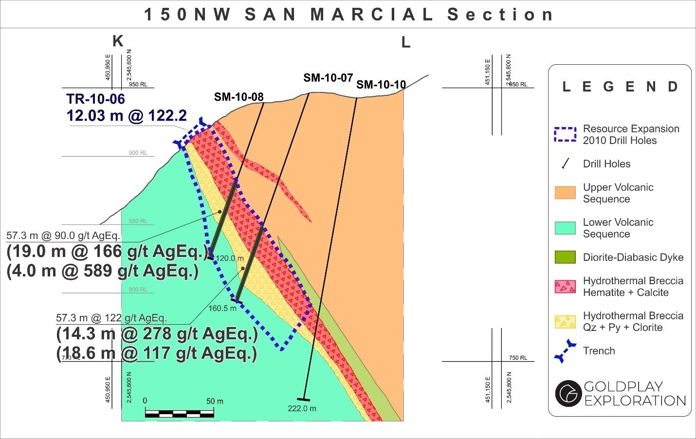 Figure 2: San Marcial Cross Section K-L (CNW Group/Goldplay Exploration Ltd)