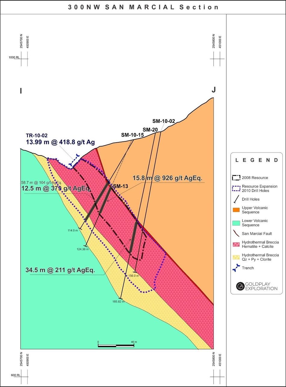 Figure 3: San Marcial Cross Section I-J (CNW Group/Goldplay Exploration Ltd)