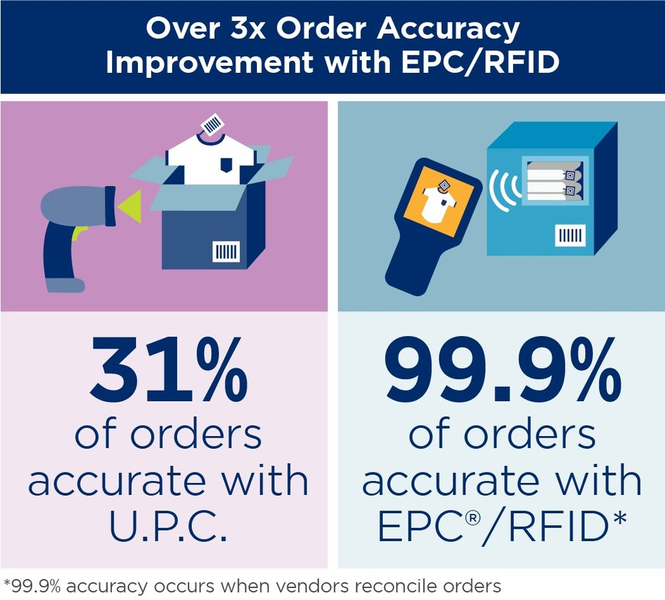 Key findings from the EPC/RFID Retail Supply Chain Data Exchange Study. Image courtesy of GS1 US.