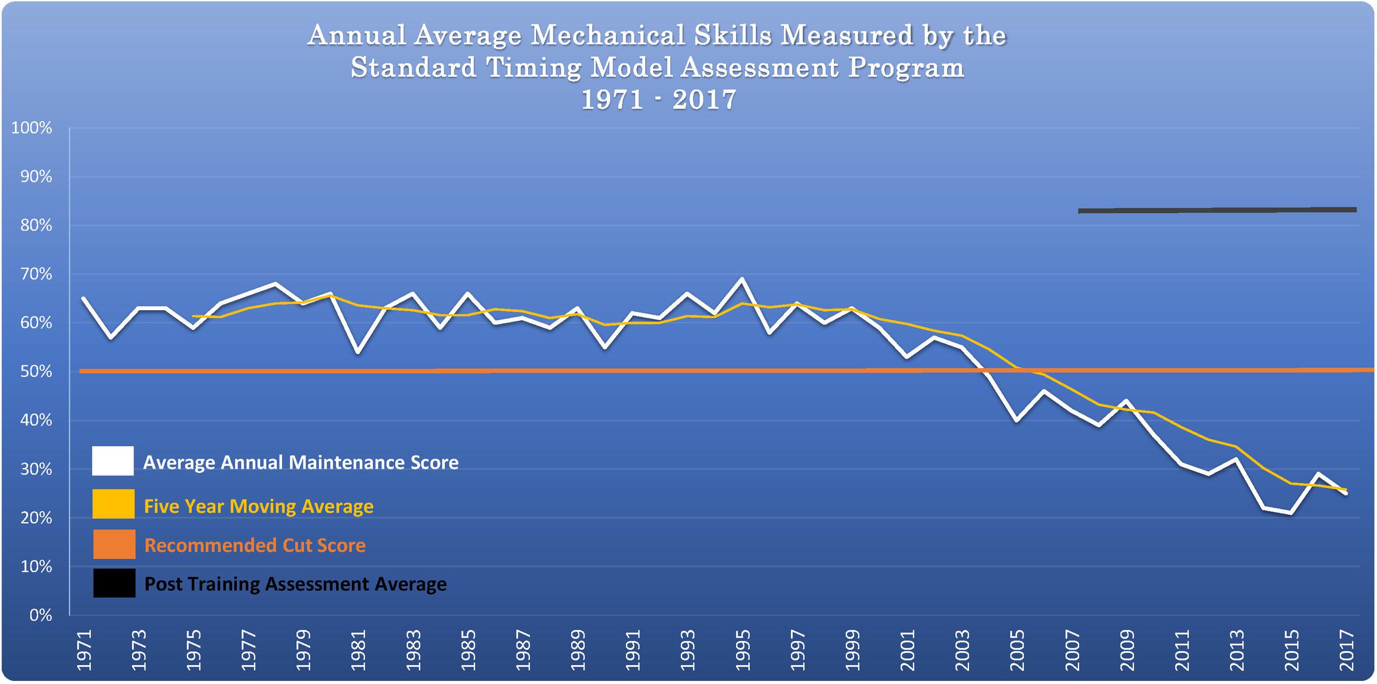 46 Years Manufacturing Skills USA