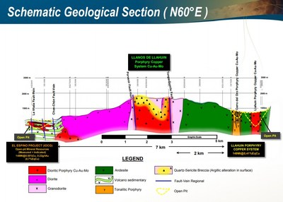 Figure 4 – Schematic Cross Section Through the Llanos Project (CNW Group/Aethon Minerals)