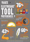 """Klein Tools® """"State of the Industry"""": Millennials Prefer Multi-Functional Tools Compared to Other Generations"""