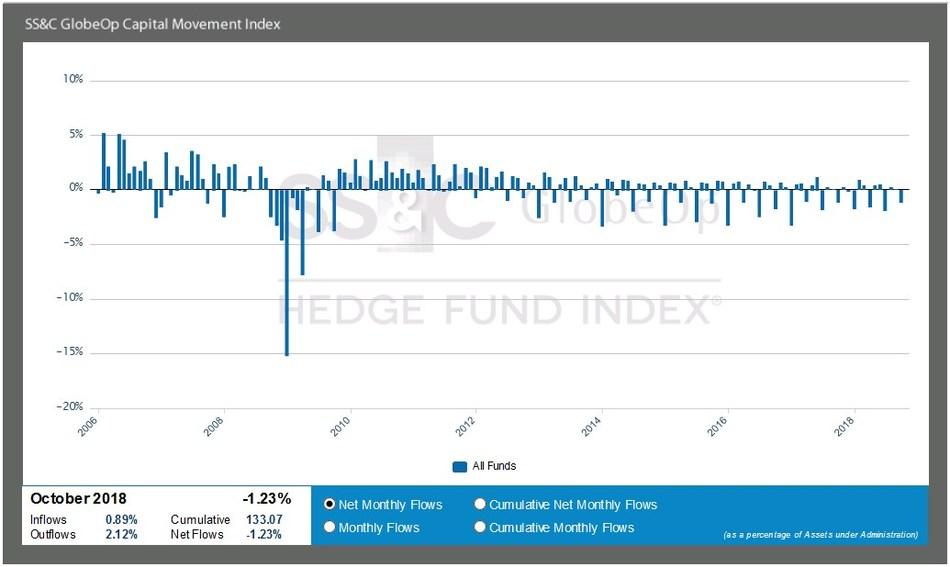 SS&C Capital Movement Index