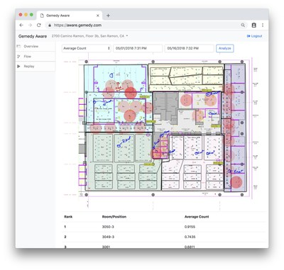 Gemedy Announces Real-Time Indoor Tracking Platform. New Gemedy AWARE Indoors™ software analyzes data from Current by GE sensors to generate real-time mapping of people movement around buildings. To learn more, visit https://www.gemedy.com.