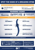 Don't Miss the Signs of a Breaking Spine, Warns IOF