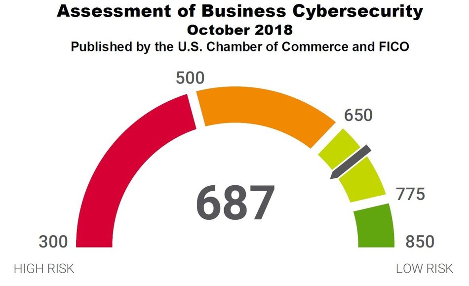 FICO and the U.S. Chamber of Commerce have released the first quarterly Assessment of Business Cybersecurity.