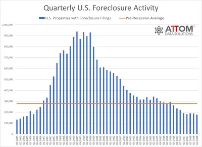 Q3 2018 foreclosure report - 10 years after the crash