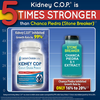 Kidney C.O.P. Tested vs Chanca Piedra 5:1 Extract ( a.k.a. Stone Breaker) and Found to Be Five Times Stronger at Inhibiting Calcium Oxalate Crystal Growth!