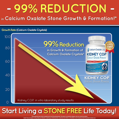 Kidney C.O.P. Formula Optimized To Inhibit Calcium Oxalate Crystals By 99%! Awarded four (4) U.S. Patents For The Innovation!