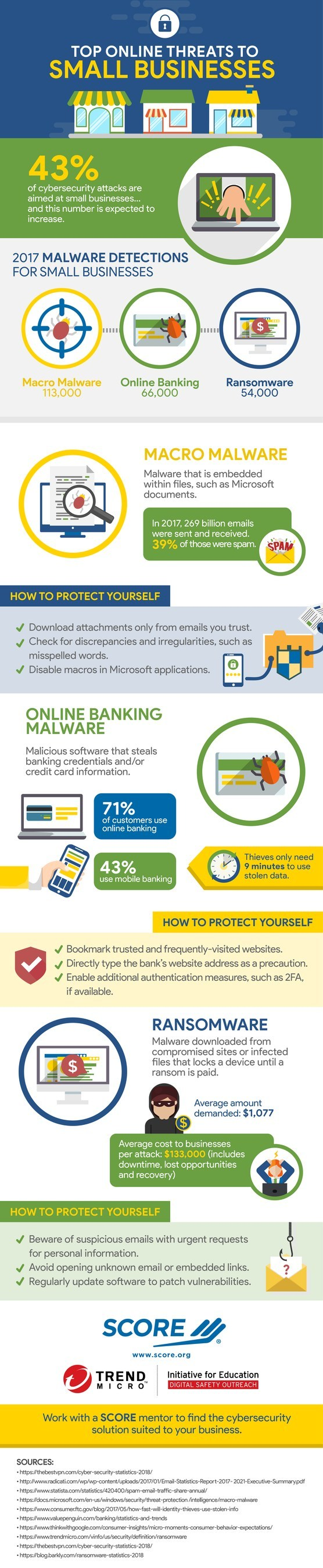 Almost half of all cyberattacks are directed at small businesses, according to data compiled by SCORE, mentors to America's small businesses, in honor of National Cybersecurity Awareness Month. Macro malware is the predominant type of cybercrime affecting small businesses, with online banking and ransomware attacks trailing close behind.