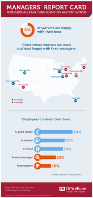 Do workers approve of their managers? Some say yes, but results vary by region.