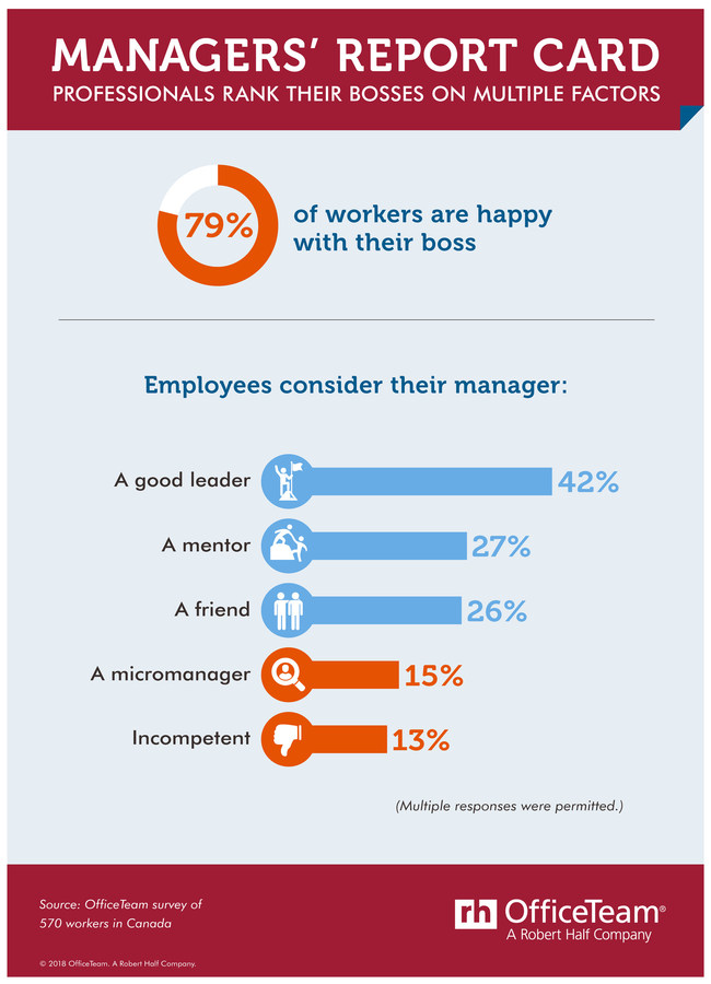 How does your manager stack up? (CNW Group/OfficeTeam)