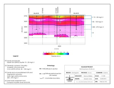 Ollague Project - IEM Geophysics (Profile L2) (CNW Group/Lithium Chile Inc.)