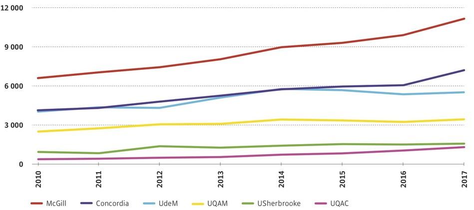 Évolution de l'effectif étudiant international dans les universités du Québec, 2010 à 2018 (Groupe CNW/Institut de recherche et d'informations socio-économiques (IRIS))