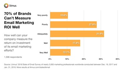Few brands can measure their email marketing ROI well. Despite all the attention given to performance-driven decision-making, 70% of brands admit they can't measure their email marketing ROI well.