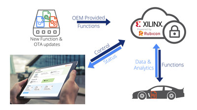 Xilinx and Rubicon Labs Secure OTA silicon update flow