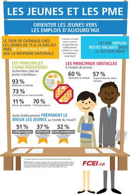 Pénurie de main-d'oeuvre : les jeunes font partie de la solution (Groupe CNW/Fédération canadienne de l'entreprise indépendante)