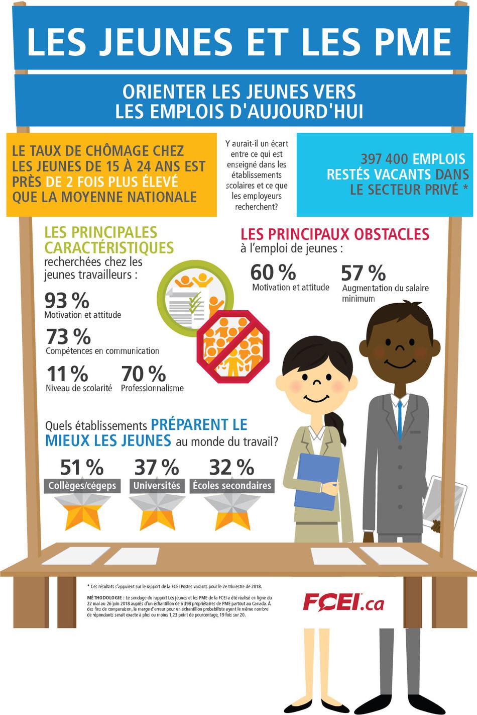 Pénurie de main-d'œuvre : les jeunes font partie de la solution (Groupe CNW/Fédération canadienne de l'entreprise indépendante)